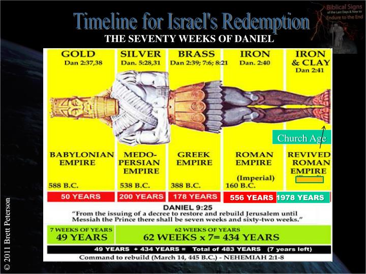 Timeline for Israel's Redemption
