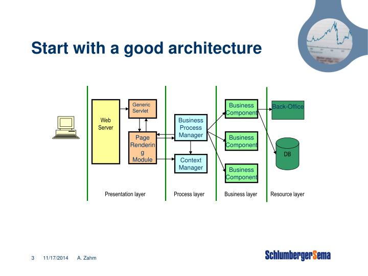 Start with a good architecture