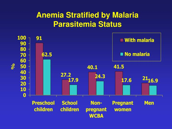 Anemia Stratified by Malaria Parasitemia Status