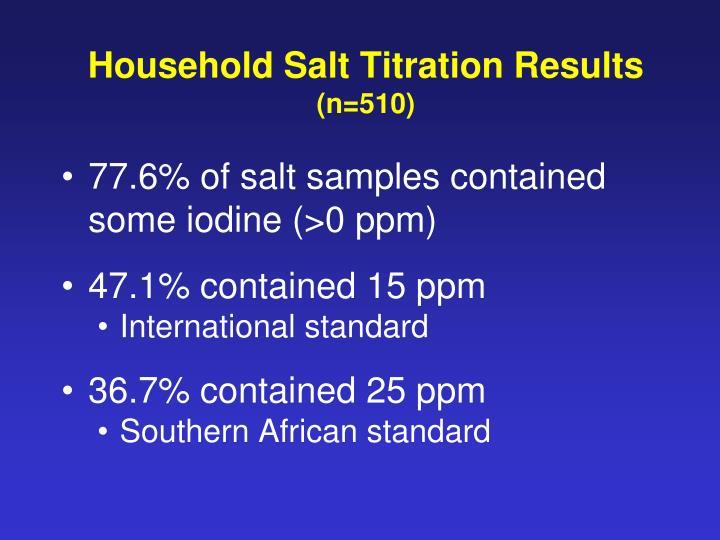 Household Salt Titration Results