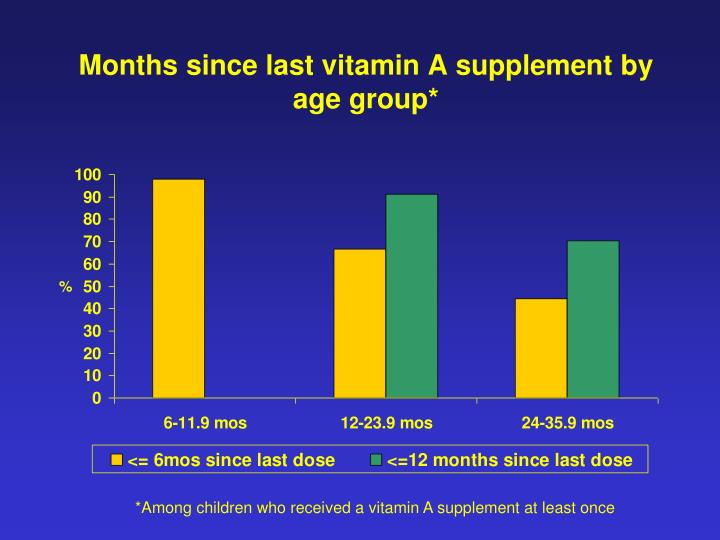 Months since last vitamin A supplement by age group*
