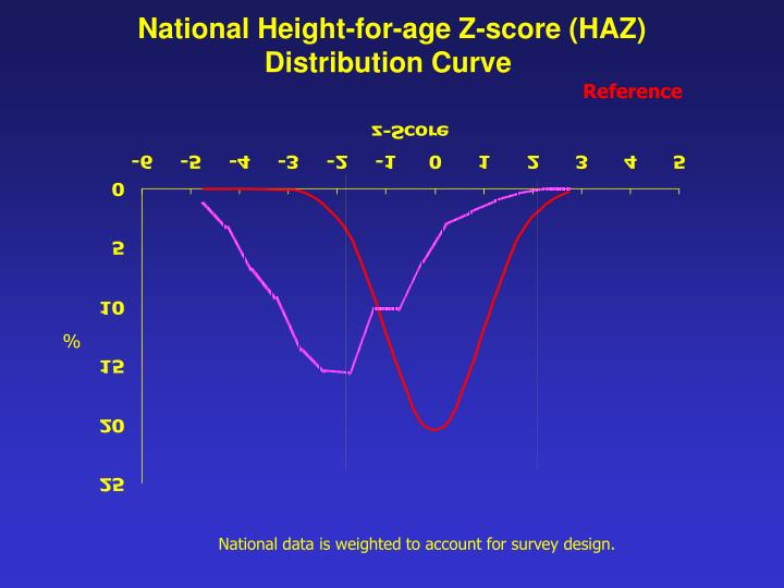 National Height-for-age Z-score (HAZ)