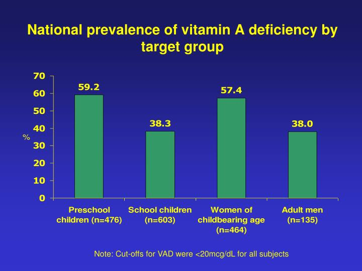 National prevalence of vitamin A deficiency by target group