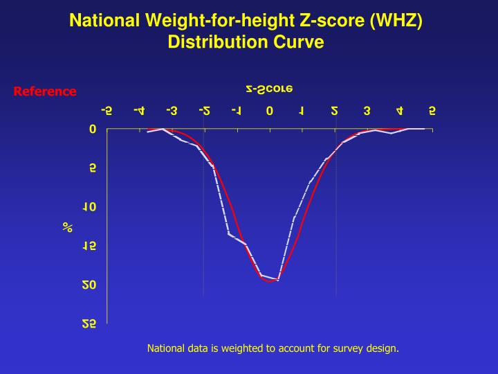 National Weight-for-height Z-score (WHZ)