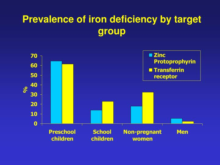 Prevalence of iron deficiency by target group