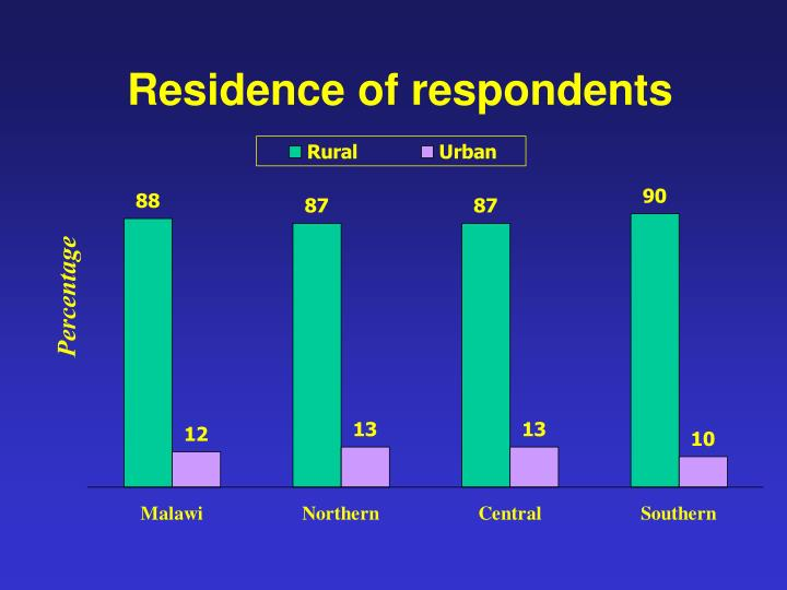Residence of respondents