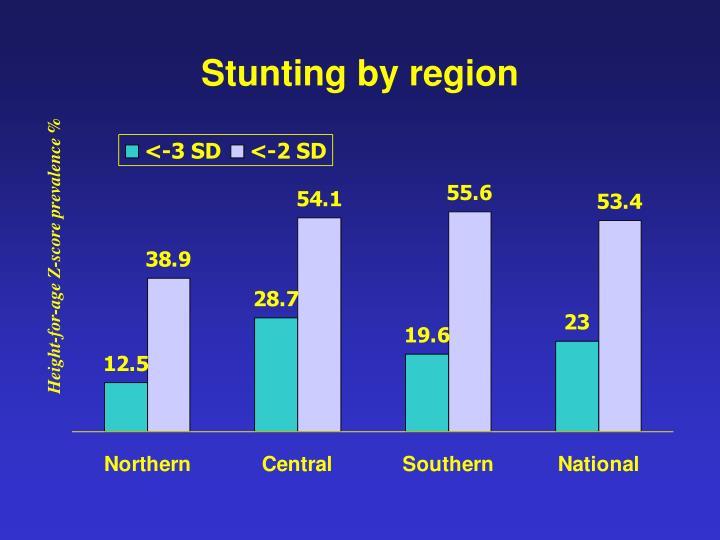 Stunting by region