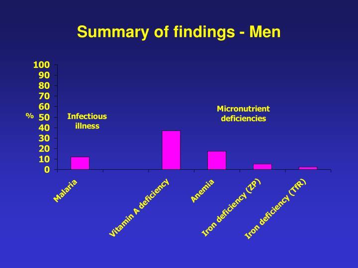 Summary of findings - Men