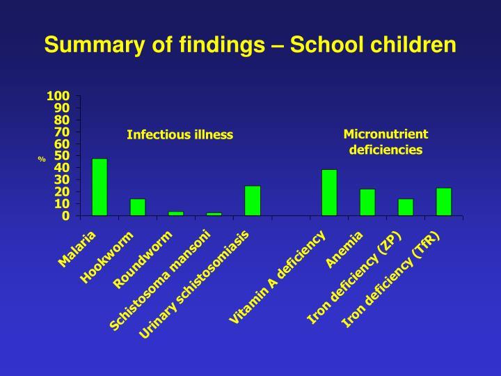 Summary of findings – School children