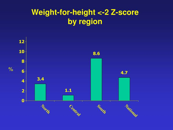 Weight-for-height <-2 Z-score