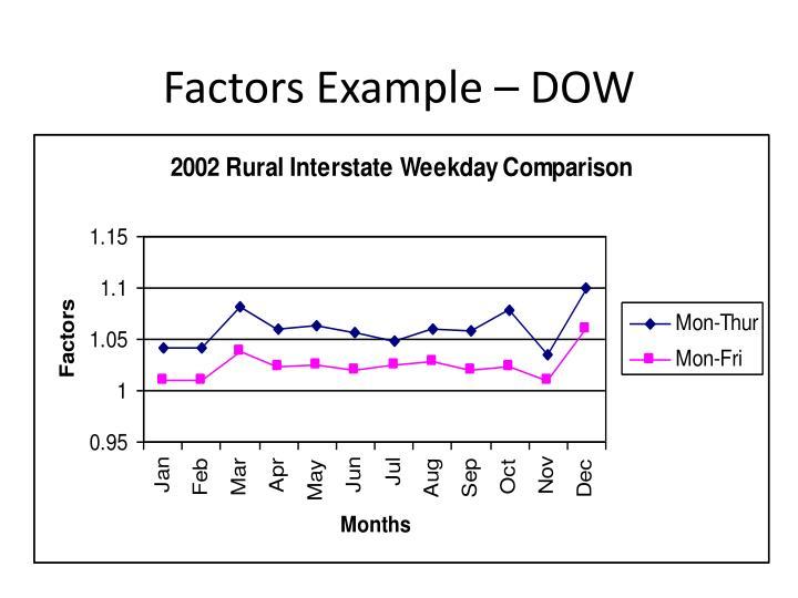 Factors Example – DOW