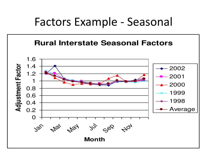 Factors Example - Seasonal