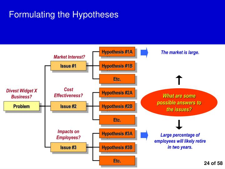 Formulating the Hypotheses