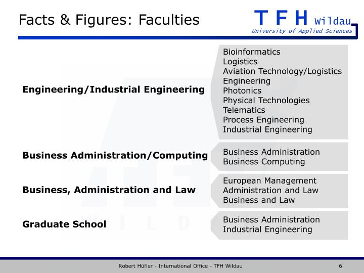 Facts & Figures: Faculties