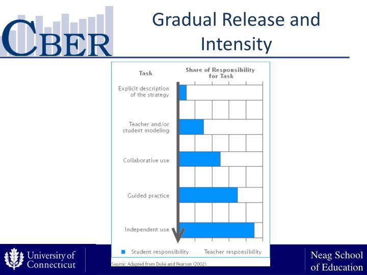 Gradual Release and Intensity