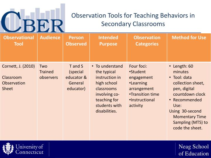 Observation Tools for Teaching Behaviors in Secondary Classrooms
