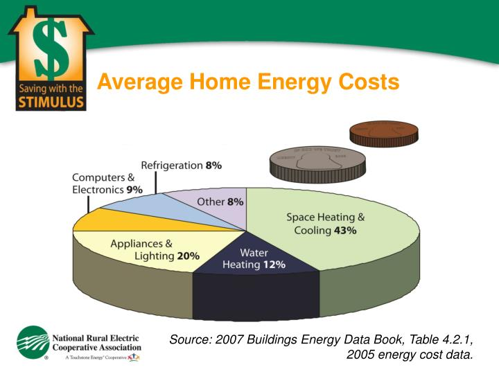 Average Home Energy Costs