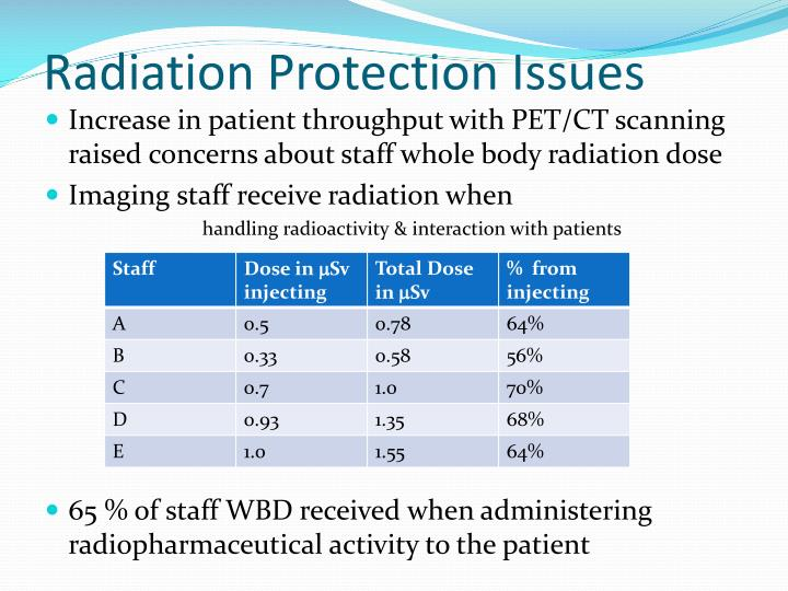 Radiation Protection Issues