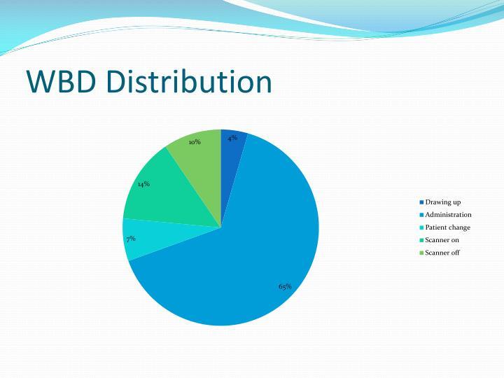WBD Distribution