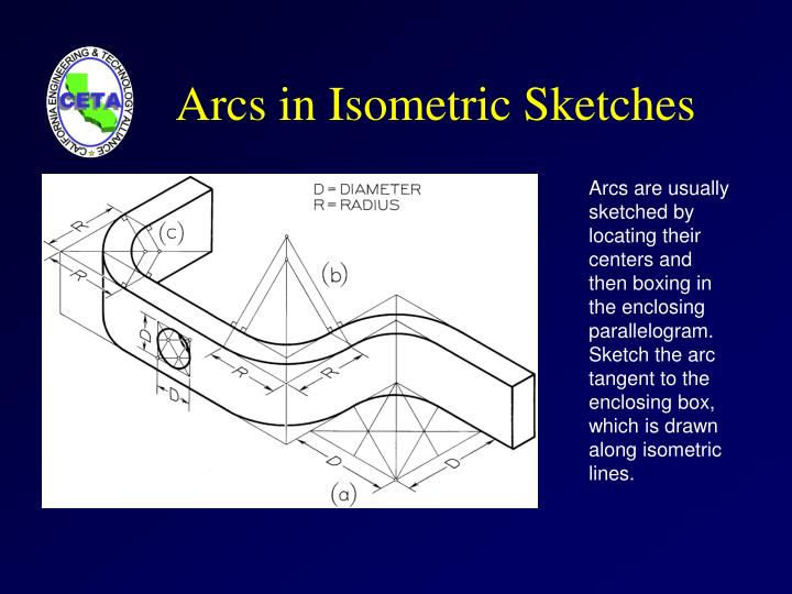 Arcs in Isometric Sketches