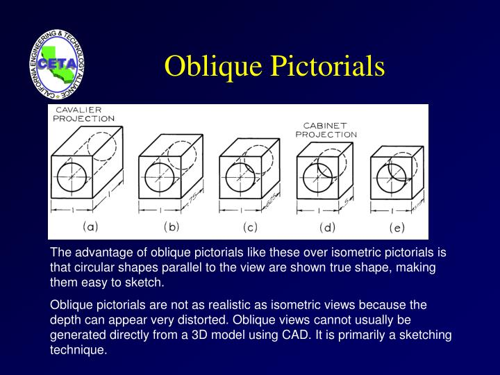 Oblique Pictorials