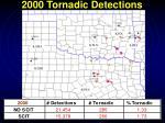 2000 tornadic detections