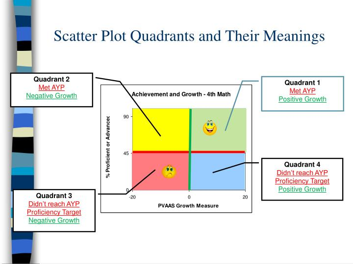 Scatter Plot Quadrants and Their Meanings