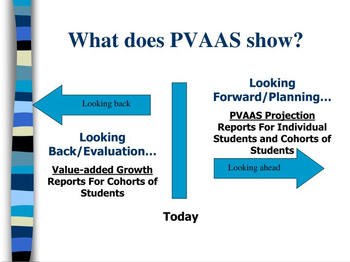 What does PVAAS show?