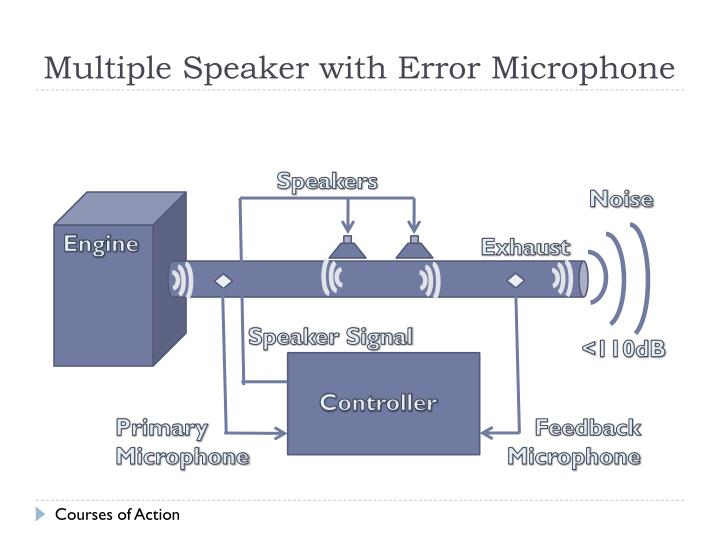 Multiple Speaker with Error Microphone