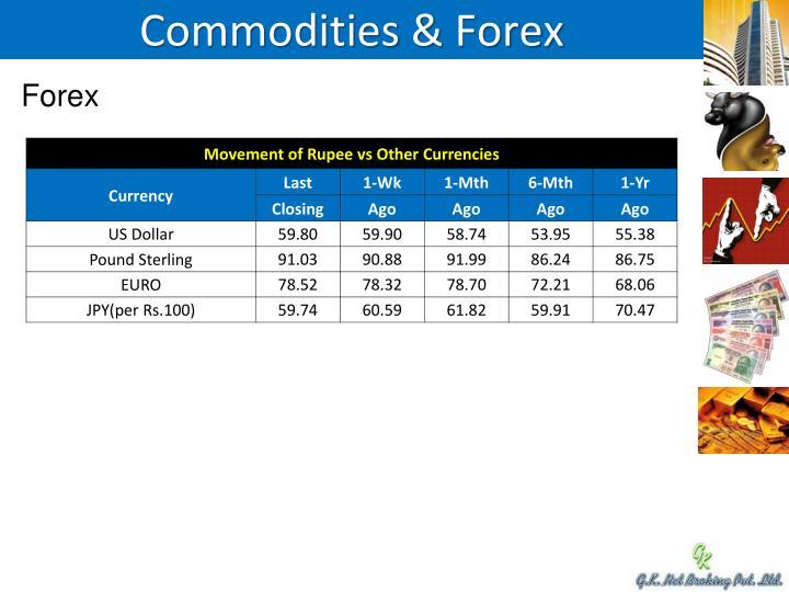 Commodities &
