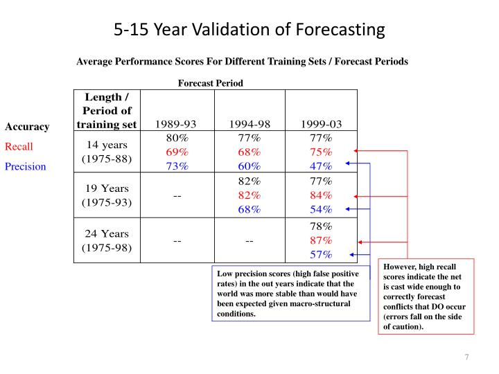 5-15 Year Validation of