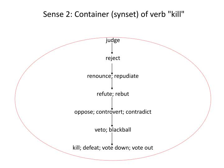 """Sense 2: Container (synset) of verb """"kill"""""""