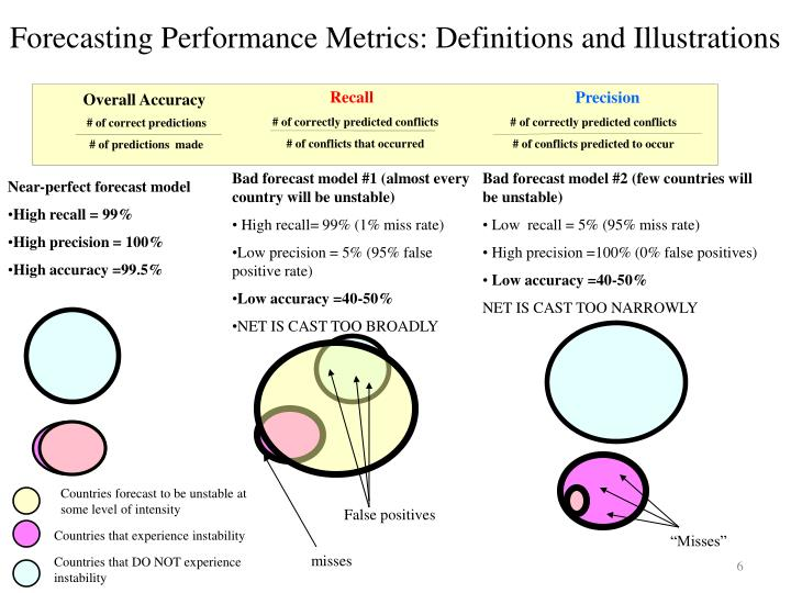 Forecasting Performance Metrics: Definitions and Illustrations