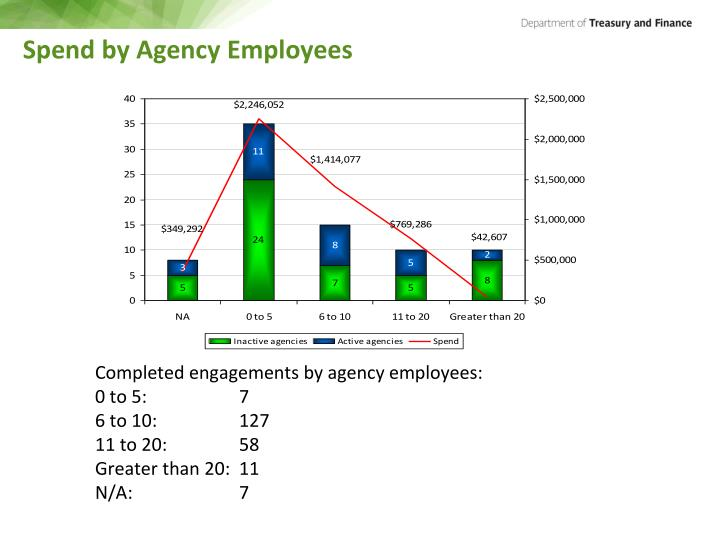 Spend by Agency Employees