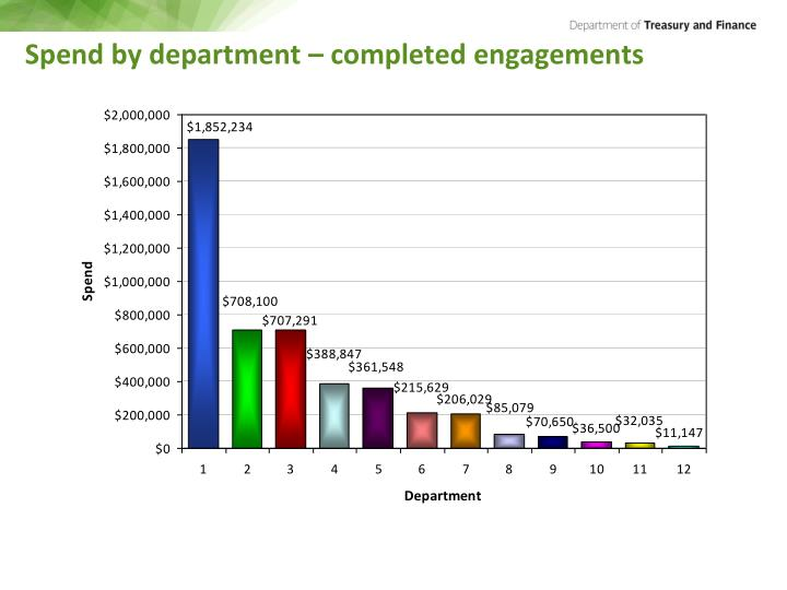 Spend by department – completed engagements