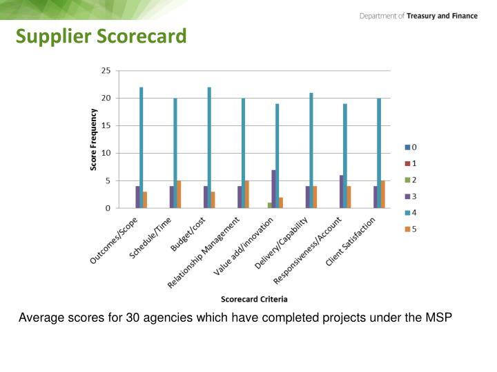 Supplier Scorecard
