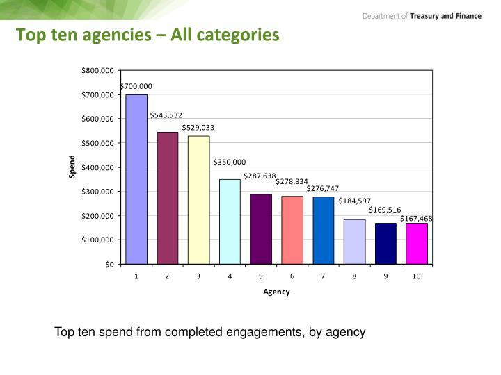 Top ten agencies – All categories