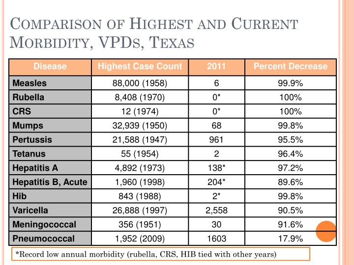 Comparison of Highest and Current Morbidity, VPDs, Texas