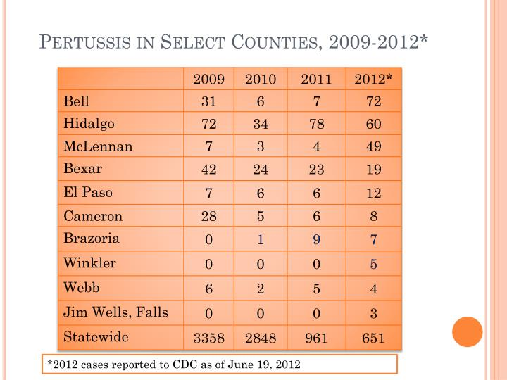 Pertussis in Select Counties, 2009-2012*