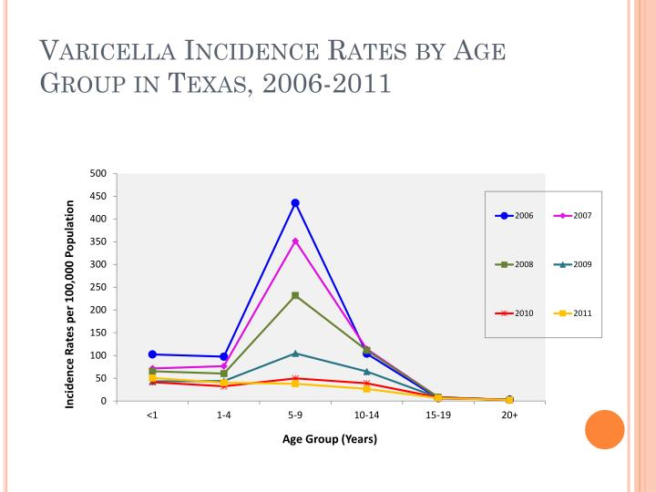 Varicella Incidence Rates by Age Group in Texas, 2006-2011