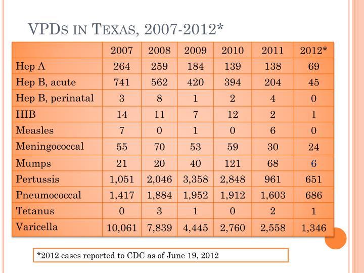 VPDs in Texas,