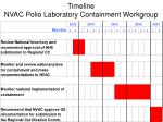 timeline nvac polio laboratory containment workgroup
