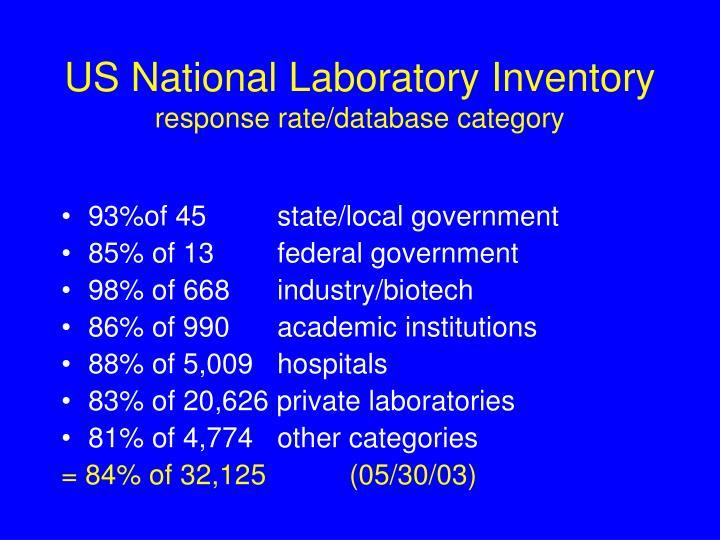 US National Laboratory Inventory