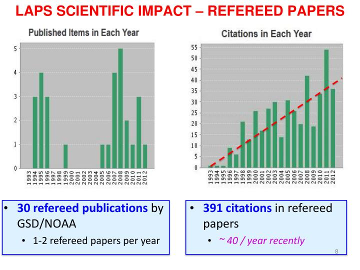 LAPS SCIENTIFIC IMPACT – REFEREED PAPERS
