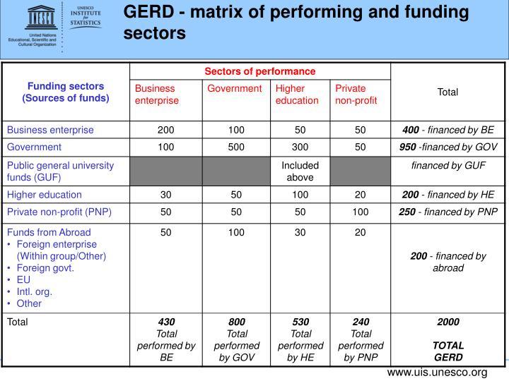 GERD - matrix of performing and funding sectors