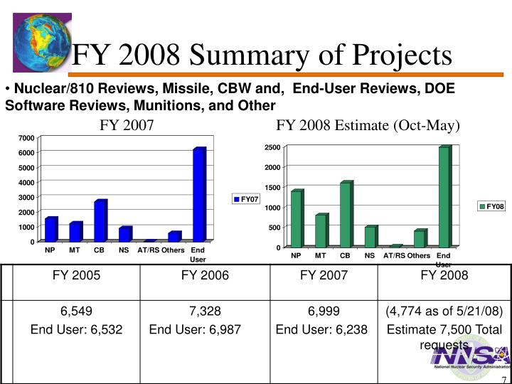 FY 2008 Summary of Projects