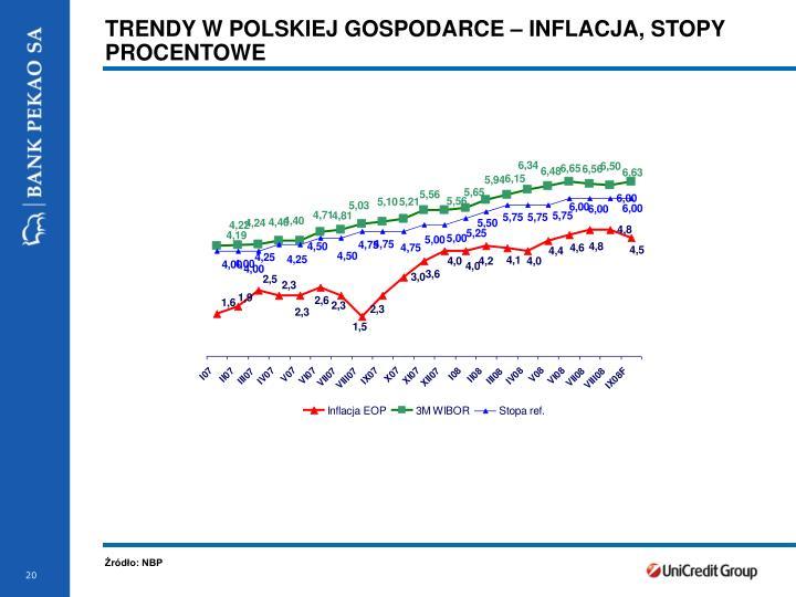 TRENDY W POLSKIEJ GOSPODARCE – INFLACJA, STOPY PROCENTOWE