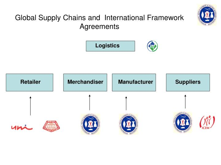 Global Supply Chains and  International Framework Agreements