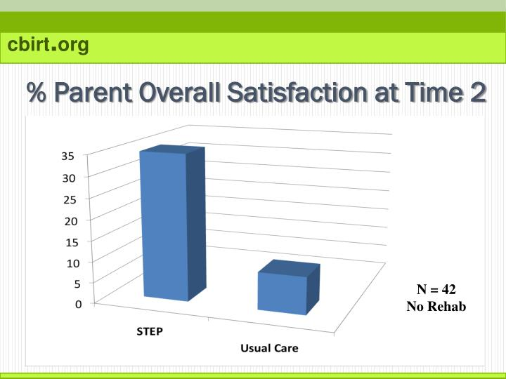 % Parent Overall Satisfaction at Time 2