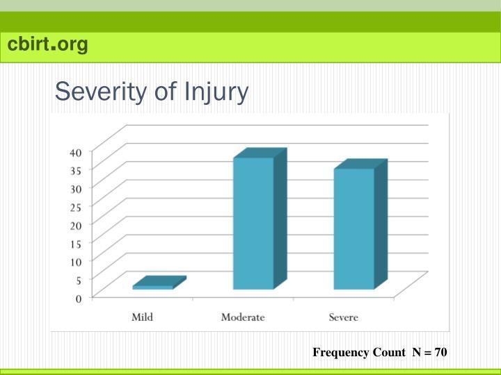 Severity of Injury